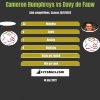 Cameron Humphreys vs Davy de Fauw h2h player stats