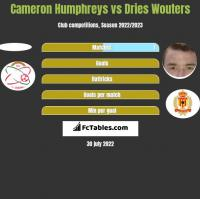 Cameron Humphreys vs Dries Wouters h2h player stats