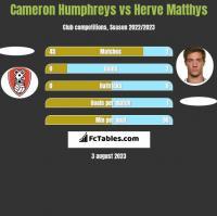 Cameron Humphreys vs Herve Matthys h2h player stats