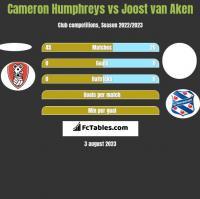 Cameron Humphreys vs Joost van Aken h2h player stats