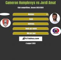 Cameron Humphreys vs Jordi Amat h2h player stats