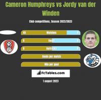 Cameron Humphreys vs Jordy van der Winden h2h player stats