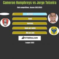 Cameron Humphreys vs Jorge Teixeira h2h player stats