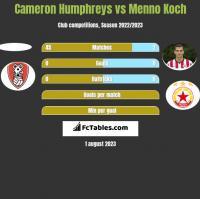 Cameron Humphreys vs Menno Koch h2h player stats