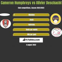 Cameron Humphreys vs Olivier Deschacht h2h player stats