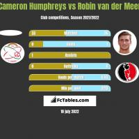Cameron Humphreys vs Robin van der Meer h2h player stats