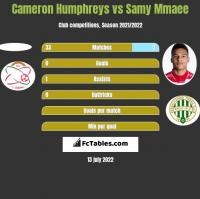 Cameron Humphreys vs Samy Mmaee h2h player stats
