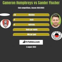 Cameron Humphreys vs Sander Fischer h2h player stats