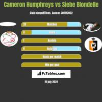 Cameron Humphreys vs Siebe Blondelle h2h player stats