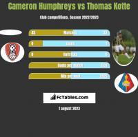 Cameron Humphreys vs Thomas Kotte h2h player stats