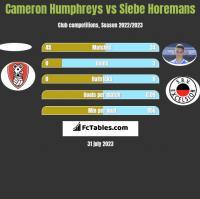 Cameron Humphreys vs Siebe Horemans h2h player stats