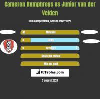 Cameron Humphreys vs Junior van der Velden h2h player stats