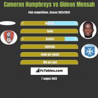 Cameron Humphreys vs Gideon Mensah h2h player stats