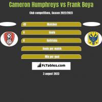 Cameron Humphreys vs Frank Boya h2h player stats