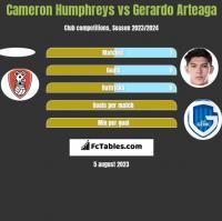 Cameron Humphreys vs Gerardo Arteaga h2h player stats