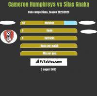 Cameron Humphreys vs Silas Gnaka h2h player stats