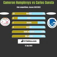 Cameron Humphreys vs Carlos Cuesta h2h player stats
