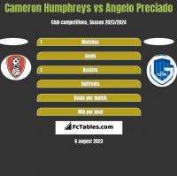 Cameron Humphreys vs Angelo Preciado h2h player stats