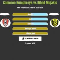 Cameron Humphreys vs Nihad Mujakic h2h player stats
