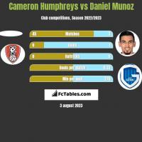 Cameron Humphreys vs Daniel Munoz h2h player stats