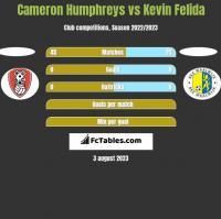 Cameron Humphreys vs Kevin Felida h2h player stats