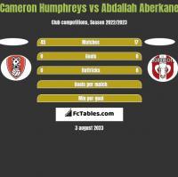 Cameron Humphreys vs Abdallah Aberkane h2h player stats