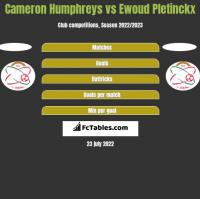 Cameron Humphreys vs Ewoud Pletinckx h2h player stats