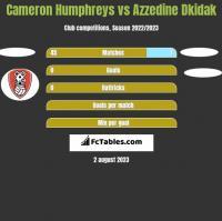 Cameron Humphreys vs Azzedine Dkidak h2h player stats