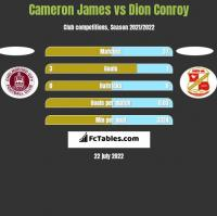 Cameron James vs Dion Conroy h2h player stats