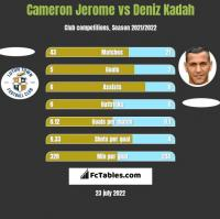 Cameron Jerome vs Deniz Kadah h2h player stats