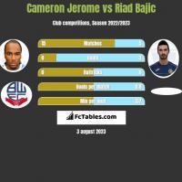 Cameron Jerome vs Riad Bajic h2h player stats
