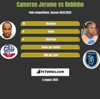 Cameron Jerome vs Robinho h2h player stats
