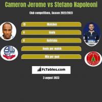 Cameron Jerome vs Stefano Napoleoni h2h player stats