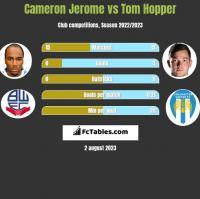 Cameron Jerome vs Tom Hopper h2h player stats