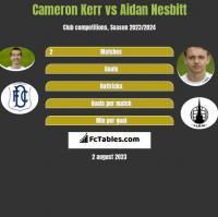 Cameron Kerr vs Aidan Nesbitt h2h player stats