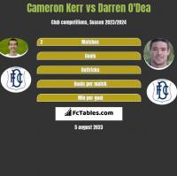 Cameron Kerr vs Darren O'Dea h2h player stats