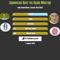 Cameron Kerr vs Euan Murray h2h player stats