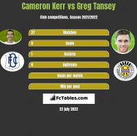 Cameron Kerr vs Greg Tansey h2h player stats