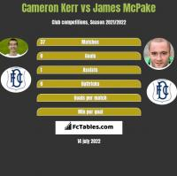Cameron Kerr vs James McPake h2h player stats