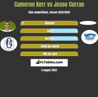 Cameron Kerr vs Jesse Curran h2h player stats