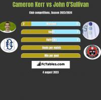 Cameron Kerr vs John O'Sullivan h2h player stats