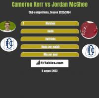 Cameron Kerr vs Jordan McGhee h2h player stats