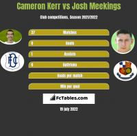 Cameron Kerr vs Josh Meekings h2h player stats