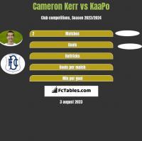 Cameron Kerr vs KaaPo h2h player stats