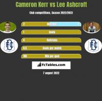 Cameron Kerr vs Lee Ashcroft h2h player stats