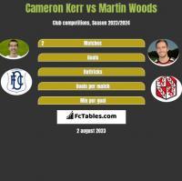 Cameron Kerr vs Martin Woods h2h player stats