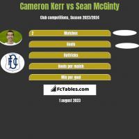 Cameron Kerr vs Sean McGinty h2h player stats