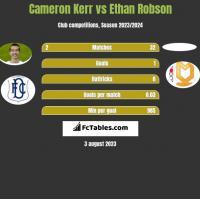 Cameron Kerr vs Ethan Robson h2h player stats