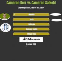Cameron Kerr vs Cameron Salkeld h2h player stats