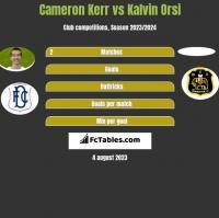 Cameron Kerr vs Kalvin Orsi h2h player stats